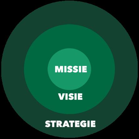 InDifferent_Missie_Visie_Strategie